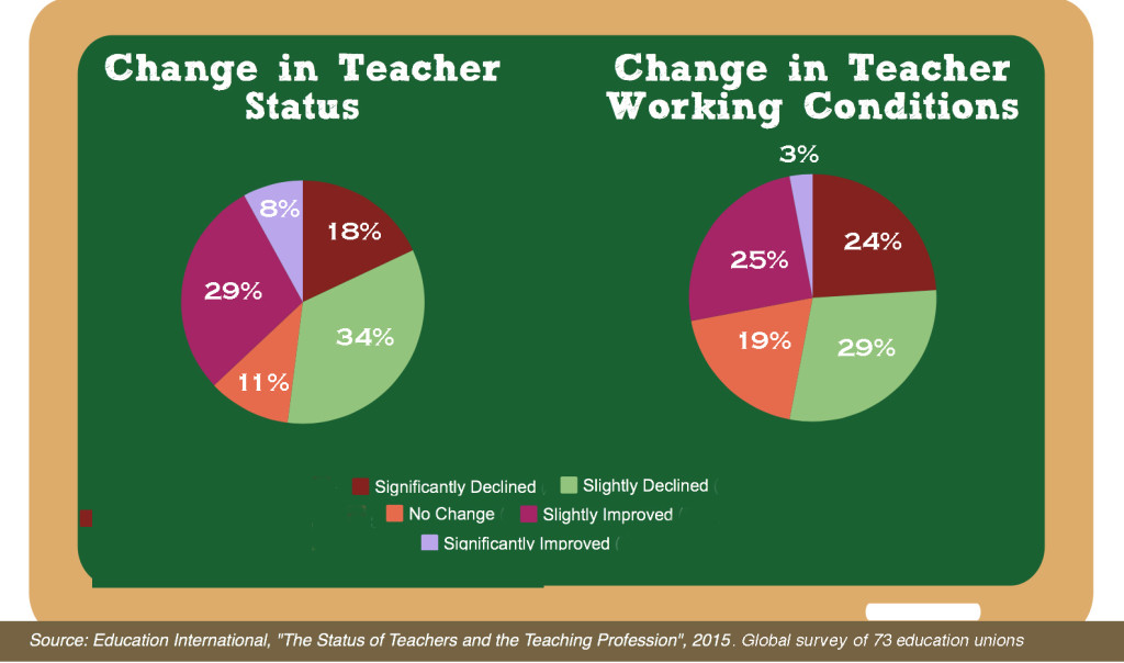 Status_of_Teachers